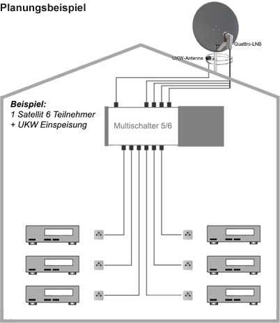 fuba sprofi85 hs06w sat anlage komplett f r 6 teilnehmer. Black Bedroom Furniture Sets. Home Design Ideas