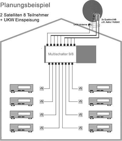 dur line ms 9 8 hq multischalter 9 8 2 satelliten f r 8 teilnehmer. Black Bedroom Furniture Sets. Home Design Ideas