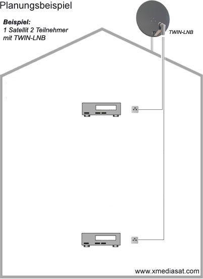 twin lnb zum direkten anschluss f r zwei receiver oder. Black Bedroom Furniture Sets. Home Design Ideas