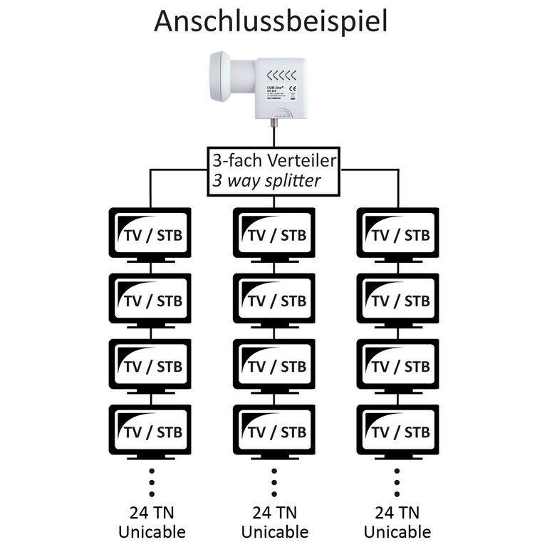 Beispiel: Einkabel-Verteilung für 24 Teilnhmer