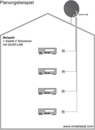 fuba profi85 dek416a sat anlage komplett f r 4 teilnehmer. Black Bedroom Furniture Sets. Home Design Ideas